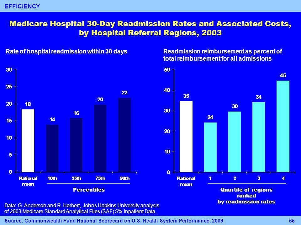 Medicare Hospital 30-Day Readmission Rates and Associated Costs, by Hospital Referral Regions, 2003 Rate of hospital readmission within 30 daysReadmission reimbursement as percent of total reimbursement for all admissions Quartile of regions ranked by readmission rates Data: G.