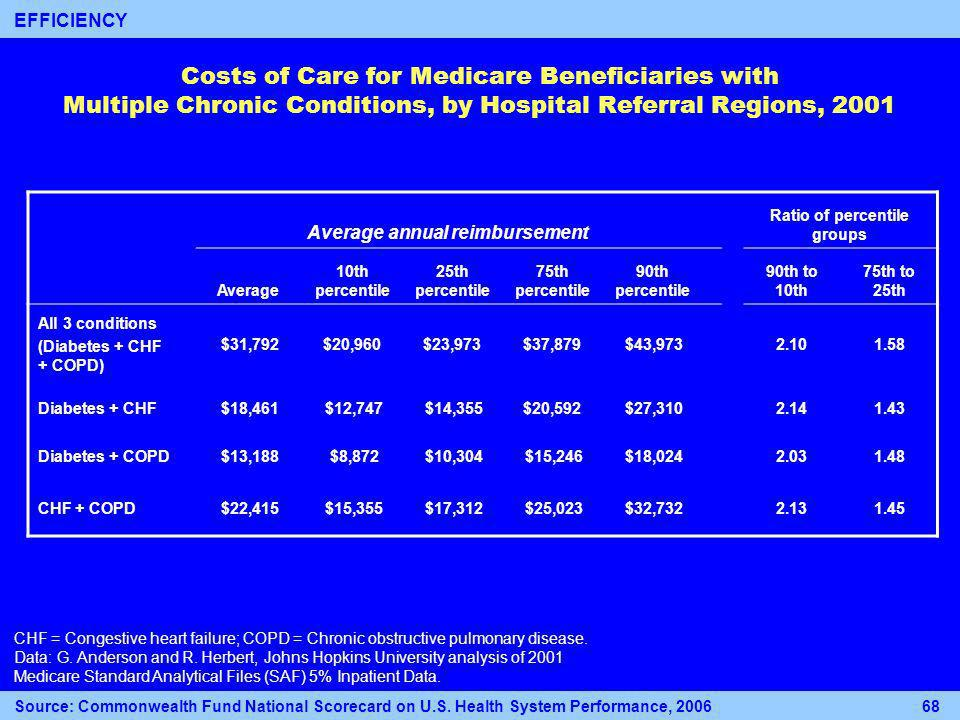 Costs of Care for Medicare Beneficiaries with Multiple Chronic Conditions, by Hospital Referral Regions, 2001 Average annual reimbursement Ratio of percentile groups Average 10th percentile 25th percentile 75th percentile 90th percentile 90th to 10th 75th to 25th All 3 conditions (Diabetes + CHF + COPD) $31,792$20,960$23,973$37,879 $43, Diabetes + CHF $18,461 $12,747 $14,355$20,592 $27, Diabetes + COPD $13,188 $8,872 $10,304 $15,246 $18, CHF + COPD $22,415 $15,355 $17,312 $25,023 $32, CHF = Congestive heart failure; COPD = Chronic obstructive pulmonary disease.
