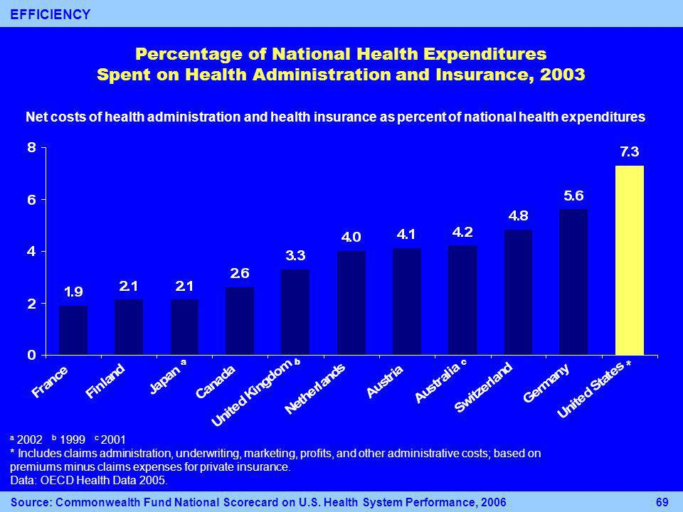 Percentage of National Health Expenditures Spent on Health Administration and Insurance, 2003 a 2002 b 1999 c 2001 * Includes claims administration, underwriting, marketing, profits, and other administrative costs; based on premiums minus claims expenses for private insurance.