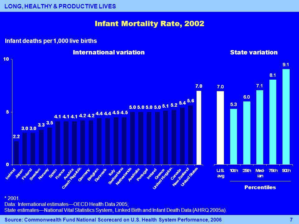 Infant Mortality Rate, 2002 * 2001.