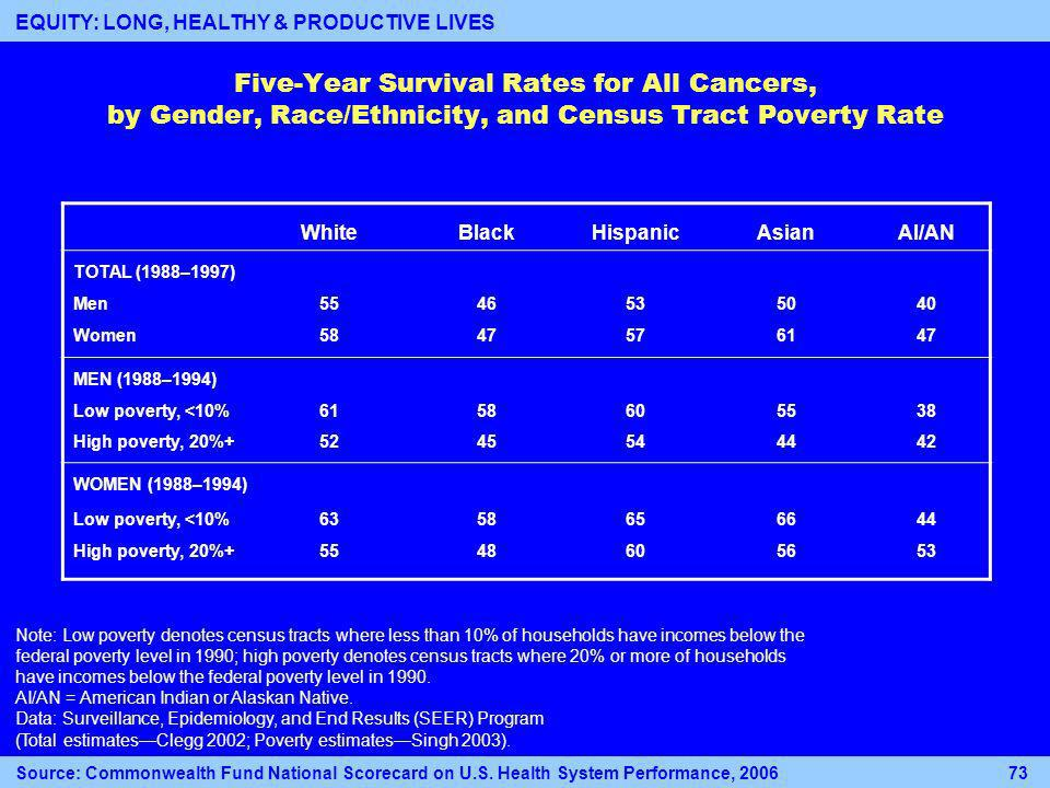 Five-Year Survival Rates for All Cancers, by Gender, Race/Ethnicity, and Census Tract Poverty Rate WhiteBlackHispanicAsianAI/AN TOTAL (1988–1997) Men Women MEN (1988–1994) Low poverty, <10% High poverty, 20% WOMEN (1988–1994) Low poverty, <10% High poverty, 20% Note: Low poverty denotes census tracts where less than 10% of households have incomes below the federal poverty level in 1990; high poverty denotes census tracts where 20% or more of households have incomes below the federal poverty level in 1990.