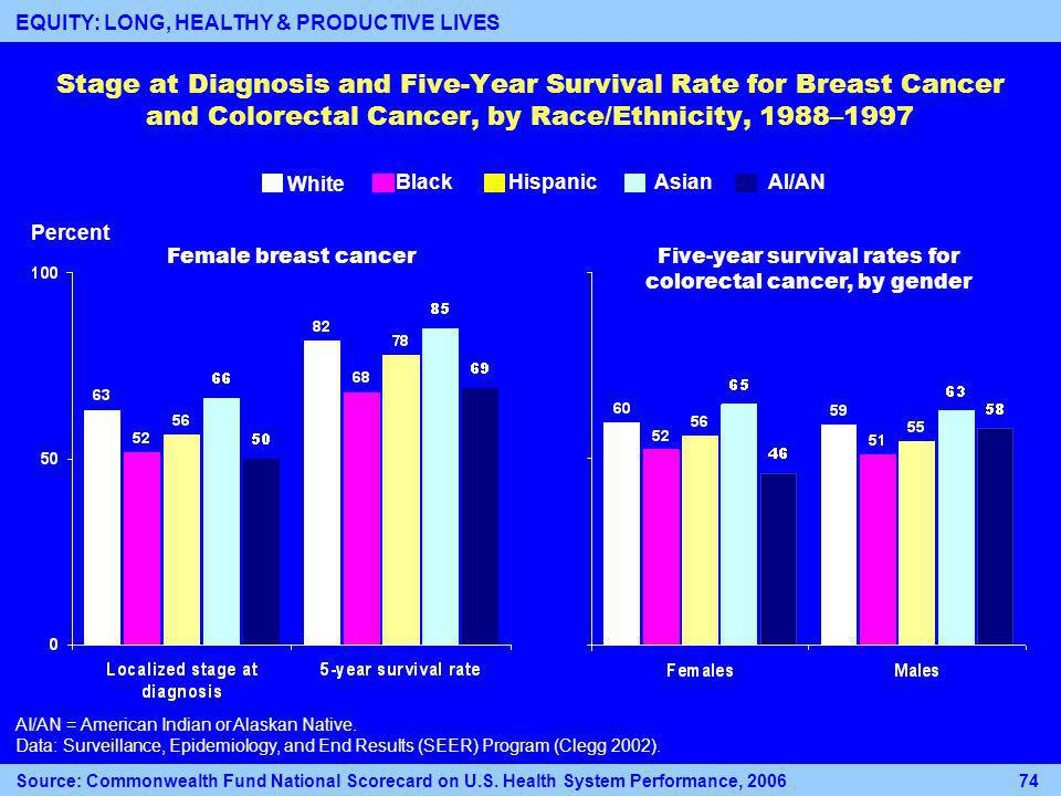 Stage at Diagnosis and Five-Year Survival Rate for Breast Cancer and Colorectal Cancer, by Race/Ethnicity, 1988–1997 AI/AN = American Indian or Alaskan Native.