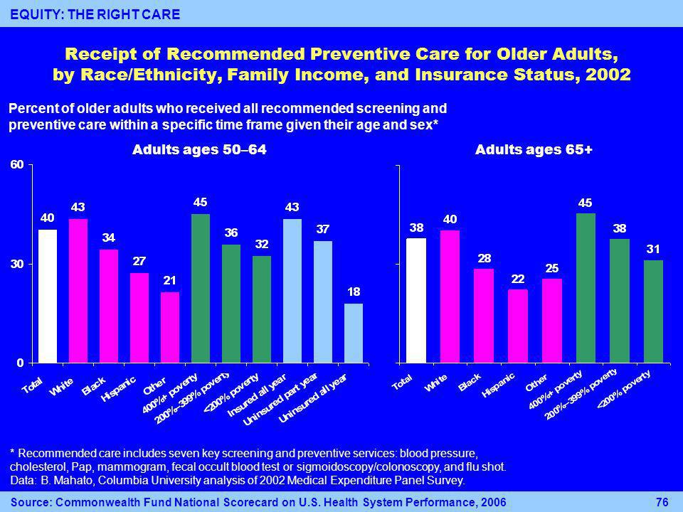 Receipt of Recommended Preventive Care for Older Adults, by Race/Ethnicity, Family Income, and Insurance Status, 2002 Percent of older adults who received all recommended screening and preventive care within a specific time frame given their age and sex* Adults ages 50–64Adults ages 65+ * Recommended care includes seven key screening and preventive services: blood pressure, cholesterol, Pap, mammogram, fecal occult blood test or sigmoidoscopy/colonoscopy, and flu shot.