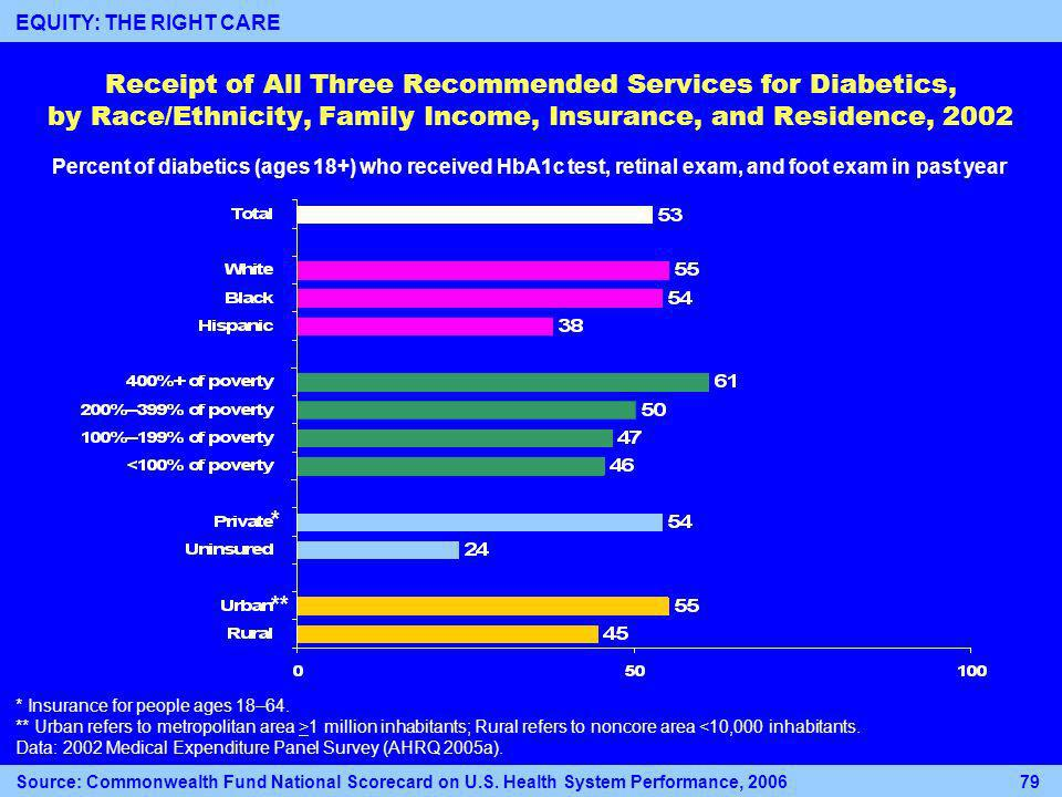 Receipt of All Three Recommended Services for Diabetics, by Race/Ethnicity, Family Income, Insurance, and Residence, 2002 Percent of diabetics (ages 18+) who received HbA1c test, retinal exam, and foot exam in past year * Insurance for people ages 18–64.