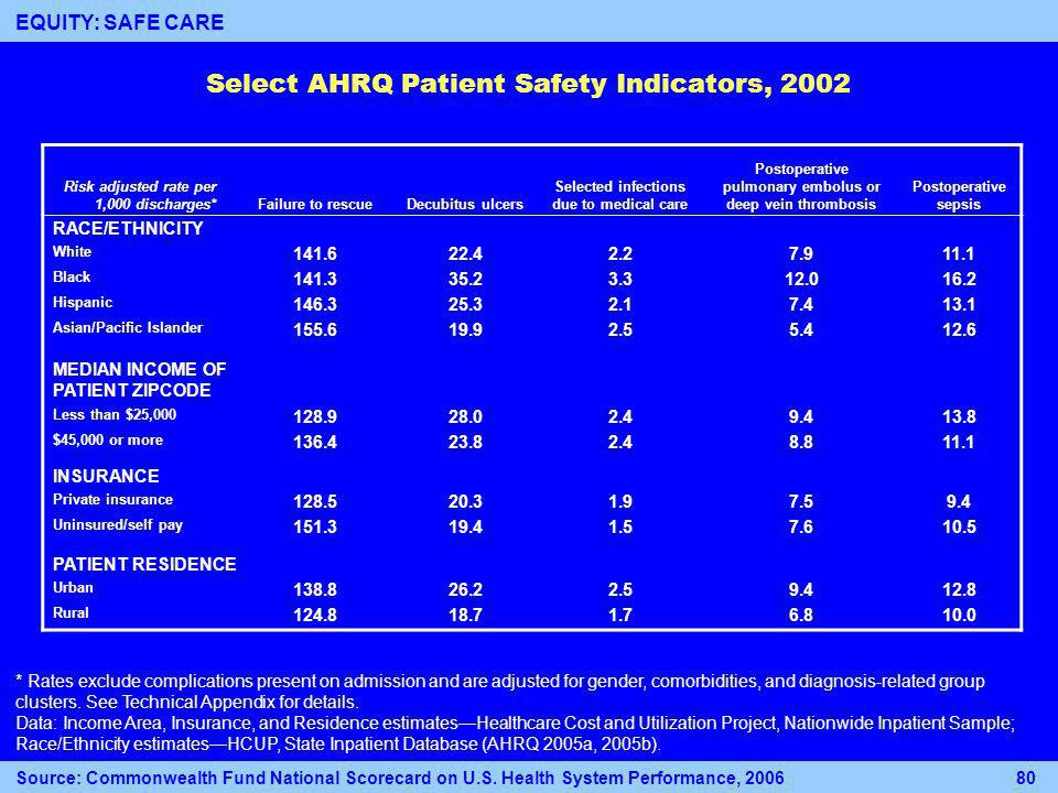 Select AHRQ Patient Safety Indicators, 2002 Risk adjusted rate per 1,000 discharges*Failure to rescueDecubitus ulcers Selected infections due to medical care Postoperative pulmonary embolus or deep vein thrombosis Postoperative sepsis RACE/ETHNICITY White 141.622.42.27.911.1 Black 141.335.23.312.016.2 Hispanic 146.325.32.17.413.1 Asian/Pacific Islander 155.619.92.55.412.6 MEDIAN INCOME OF PATIENT ZIPCODE Less than $25,000 128.928.02.49.413.8 $45,000 or more 136.423.82.48.811.1 INSURANCE Private insurance 128.520.31.97.59.4 Uninsured/self pay 151.319.41.57.610.5 PATIENT RESIDENCE Urban 138.826.22.59.412.8 Rural 124.818.71.76.810.0 * Rates exclude complications present on admission and are adjusted for gender, comorbidities, and diagnosis-related group clusters.