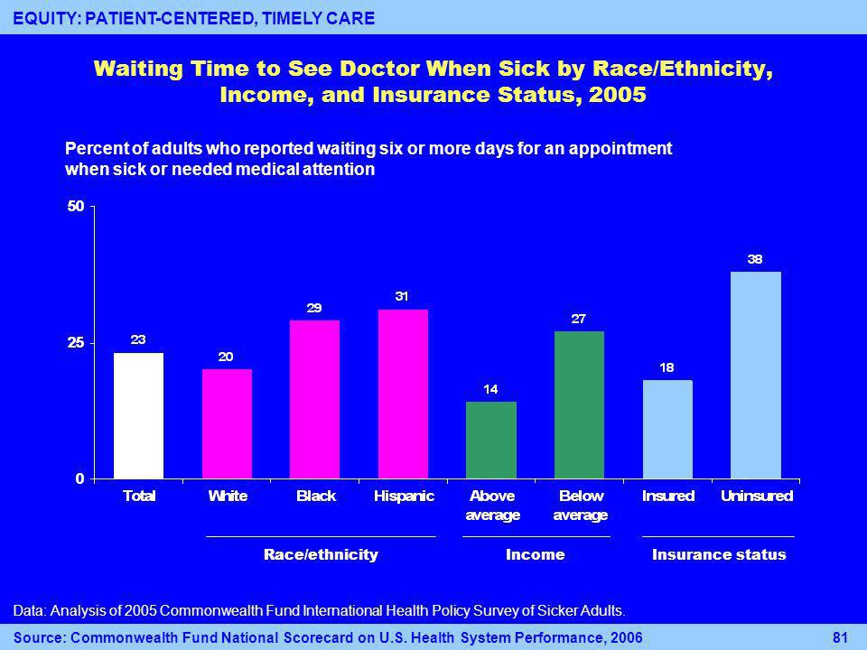 Race/ethnicityIncomeInsurance status Waiting Time to See Doctor When Sick by Race/Ethnicity, Income, and Insurance Status, 2005 Data: Analysis of 2005 Commonwealth Fund International Health Policy Survey of Sicker Adults.