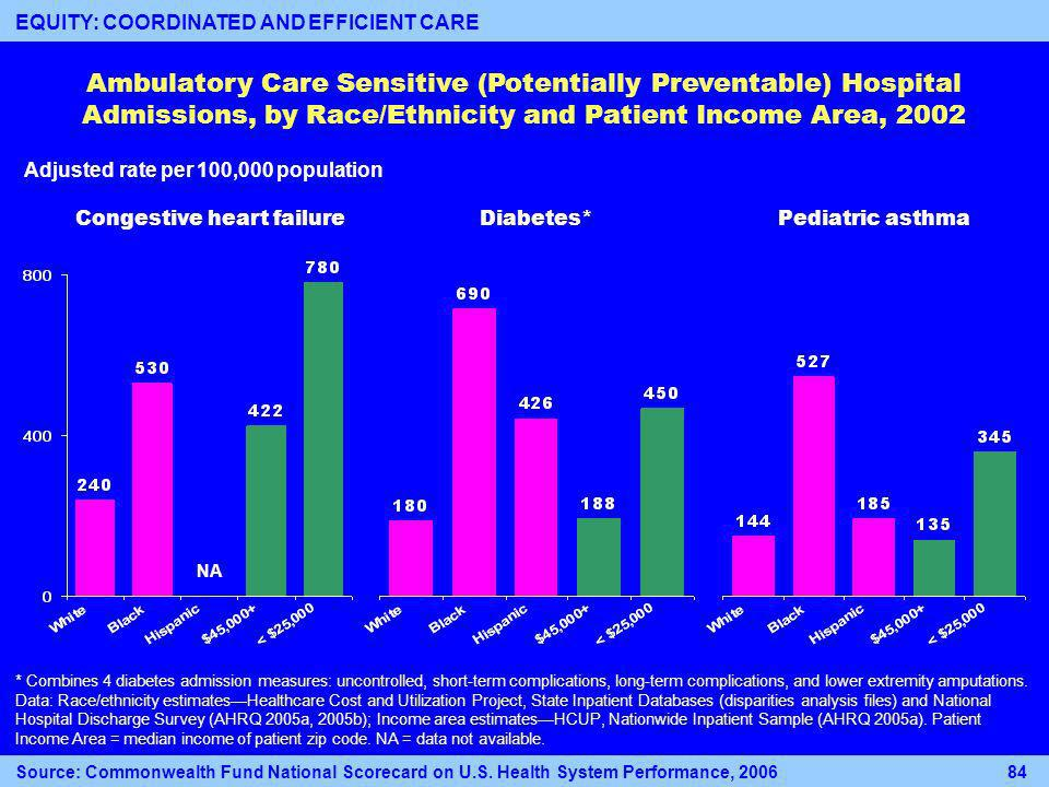 Diabetes*Congestive heart failurePediatric asthma Adjusted rate per 100,000 population Ambulatory Care Sensitive (Potentially Preventable) Hospital Admissions, by Race/Ethnicity and Patient Income Area, 2002 * Combines 4 diabetes admission measures: uncontrolled, short-term complications, long-term complications, and lower extremity amputations.