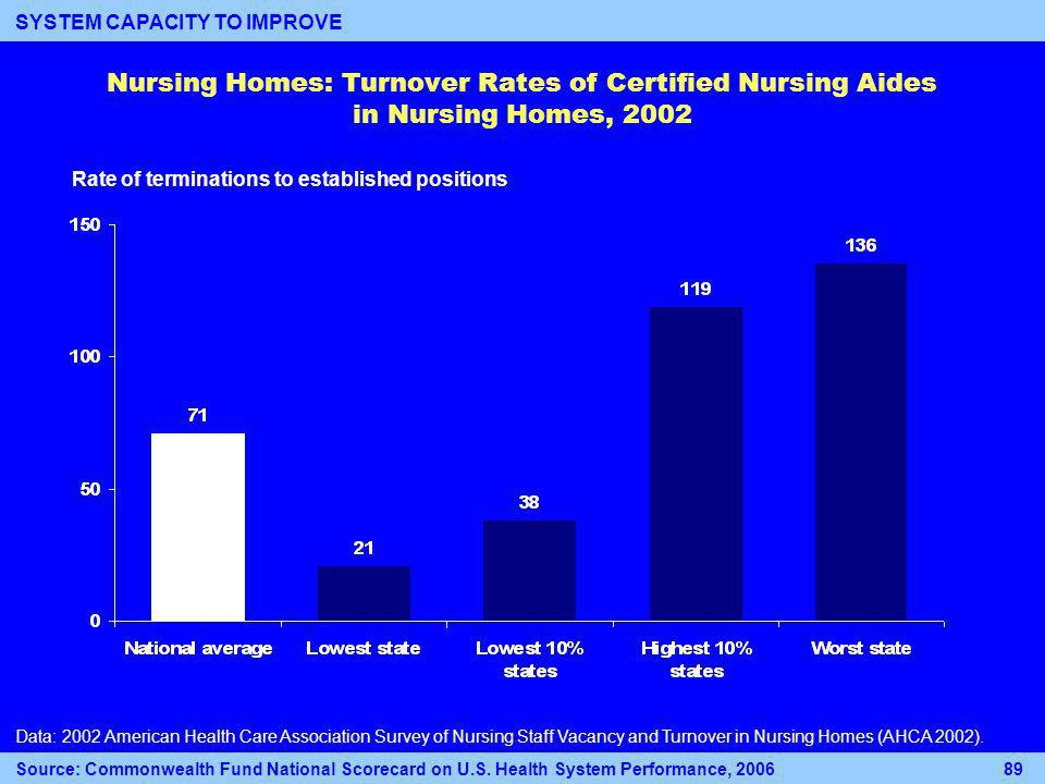 Nursing Homes: Turnover Rates of Certified Nursing Aides in Nursing Homes, 2002 Rate of terminations to established positions Data: 2002 American Health Care Association Survey of Nursing Staff Vacancy and Turnover in Nursing Homes (AHCA 2002).