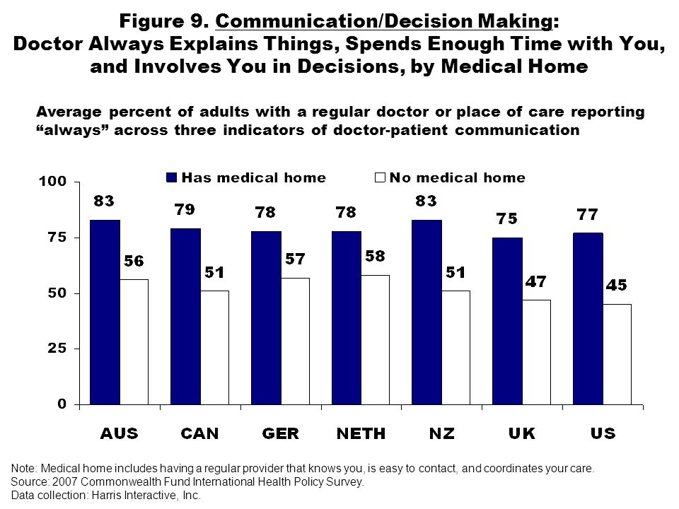 Figure 9. Communication/Decision Making: Doctor Always Explains Things, Spends Enough Time with You, and Involves You in Decisions, by Medical Home Av