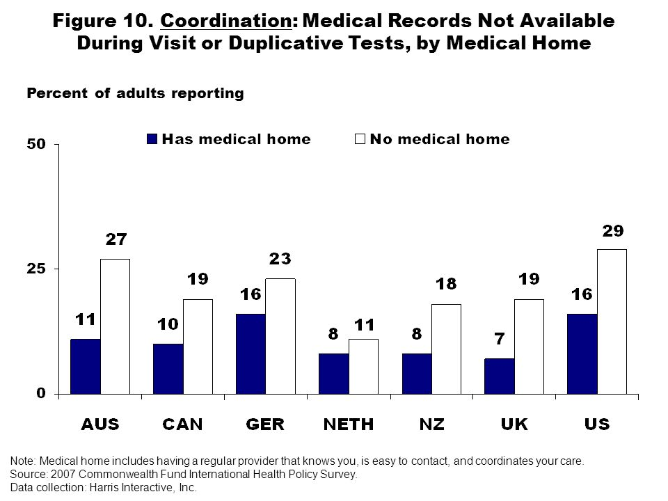 Figure 10. Coordination: Medical Records Not Available During Visit or Duplicative Tests, by Medical Home Percent of adults reporting Note: Medical ho