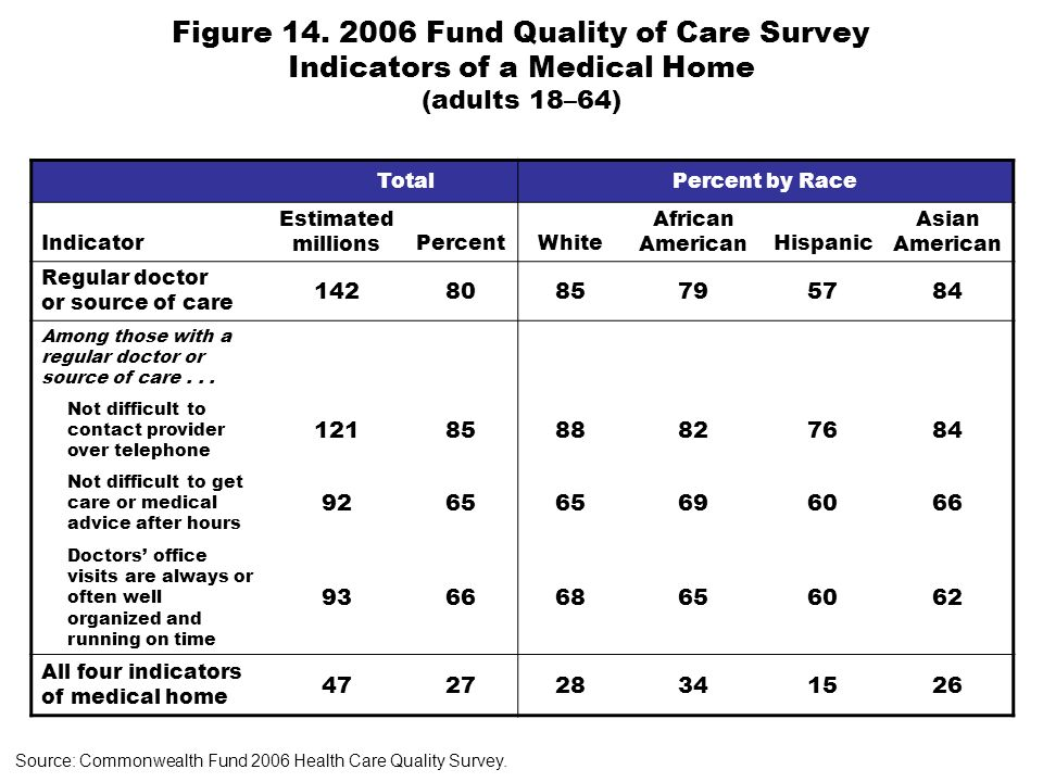 Figure 14. 2006 Fund Quality of Care Survey Indicators of a Medical Home (adults 18–64) TotalPercent by Race Indicator Estimated millionsPercentWhite