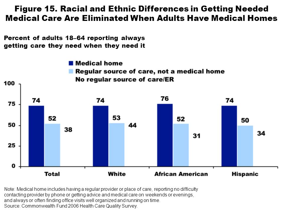 Figure 15. Racial and Ethnic Differences in Getting Needed Medical Care Are Eliminated When Adults Have Medical Homes Percent of adults 18–64 reportin