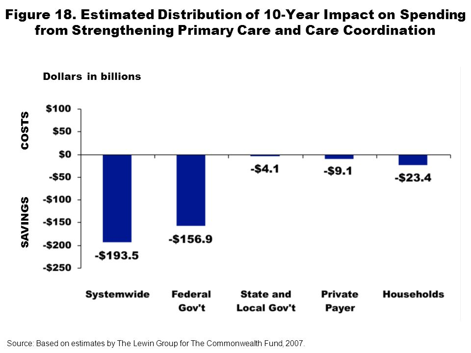 Figure 18. Estimated Distribution of 10-Year Impact on Spending from Strengthening Primary Care and Care Coordination Source: Based on estimates by Th