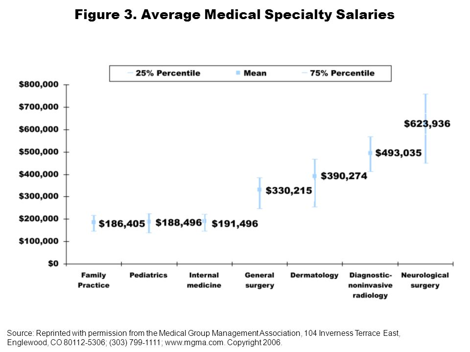 Figure 3. Average Medical Specialty Salaries Source: Reprinted with permission from the Medical Group Management Association, 104 Inverness Terrace Ea