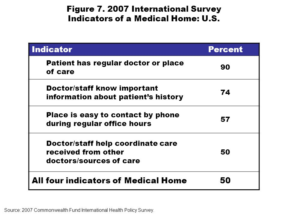 Figure International Survey Indicators of a Medical Home: U.S.