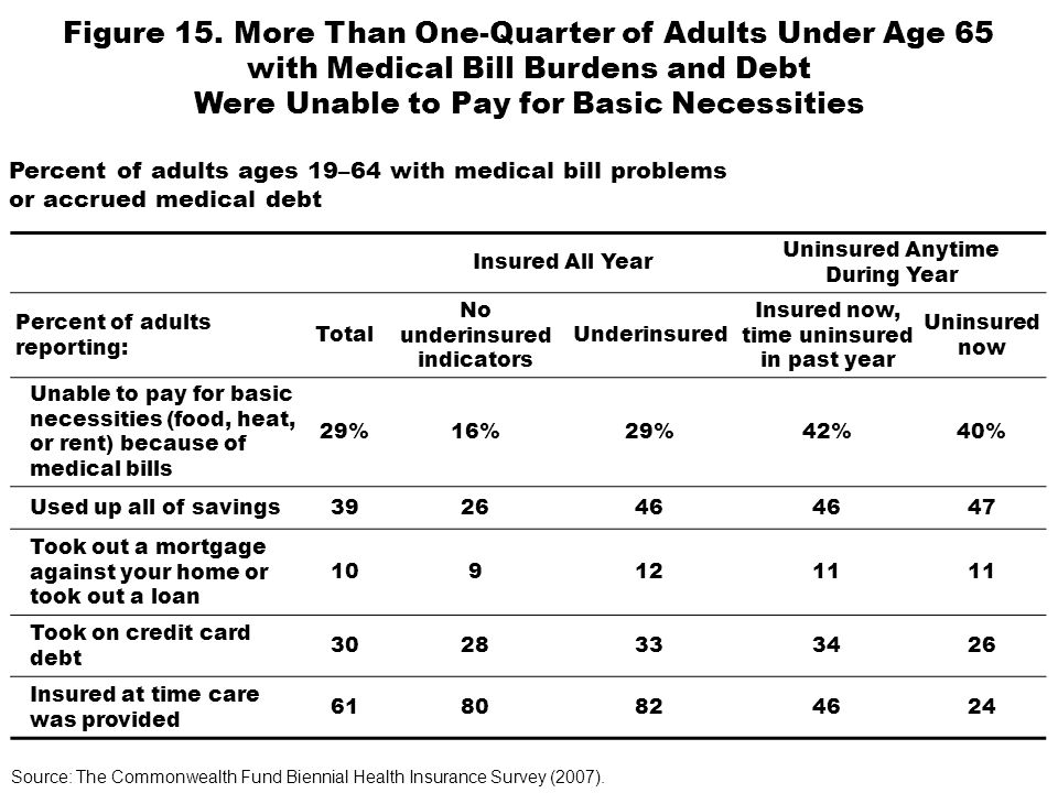 Insured All Year Uninsured Anytime During Year Percent of adults reporting: Total No underinsured indicators Underinsured Insured now, time uninsured in past year Uninsured now Unable to pay for basic necessities (food, heat, or rent) because of medical bills 29%16%29%42%40% Used up all of savings392646 47 Took out a mortgage against your home or took out a loan 1091211 Took on credit card debt 3028333426 Insured at time care was provided 6180824624 Figure 15.