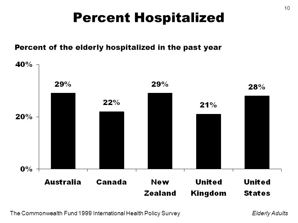 The Commonwealth Fund 1999 International Health Policy SurveyElderly Adults 10 Percent Hospitalized Percent of the elderly hospitalized in the past year