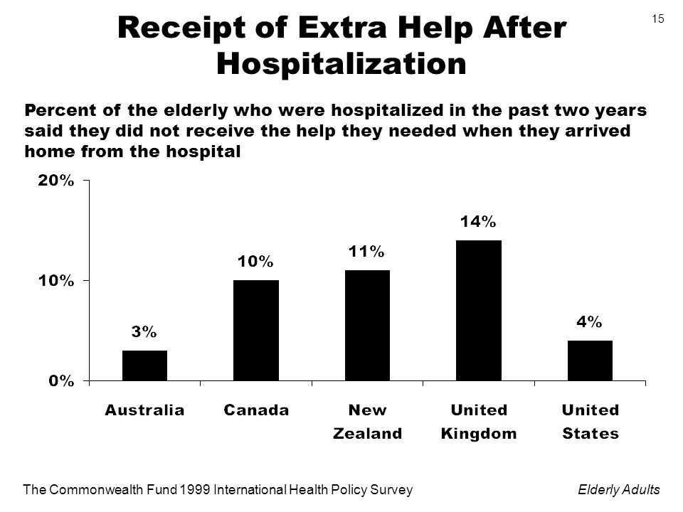The Commonwealth Fund 1999 International Health Policy SurveyElderly Adults 15 Receipt of Extra Help After Hospitalization Percent of the elderly who were hospitalized in the past two years said they did not receive the help they needed when they arrived home from the hospital