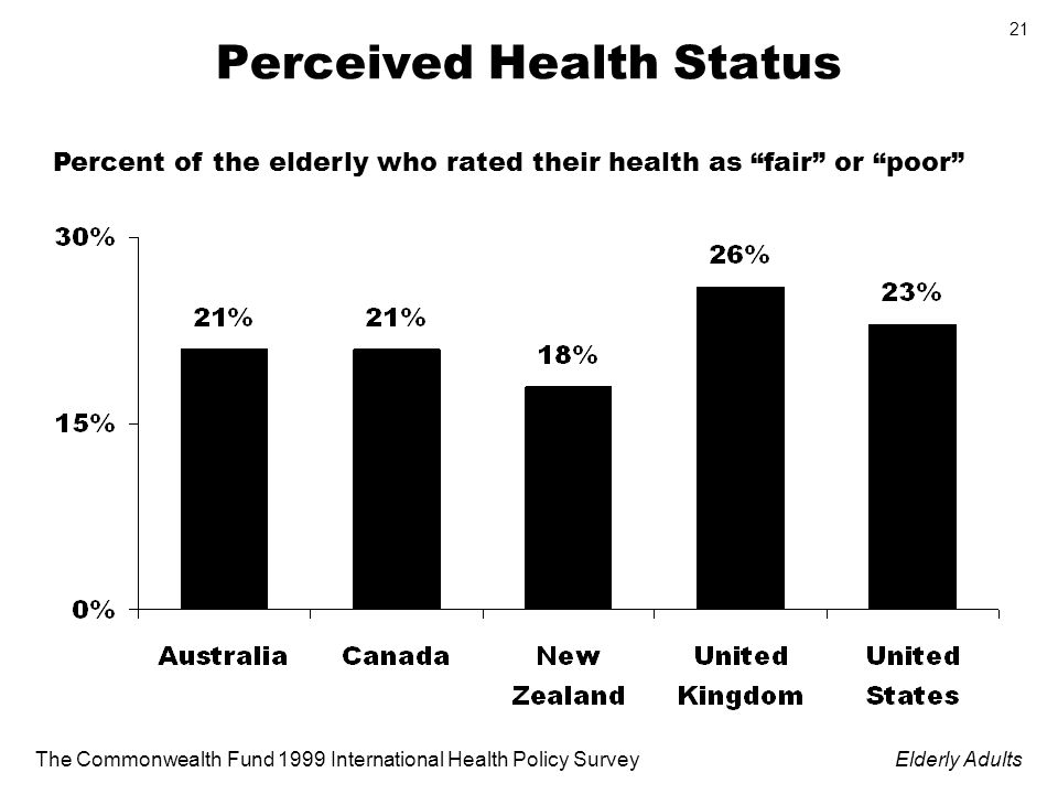 The Commonwealth Fund 1999 International Health Policy SurveyElderly Adults 21 Perceived Health Status Percent of the elderly who rated their health as fair or poor
