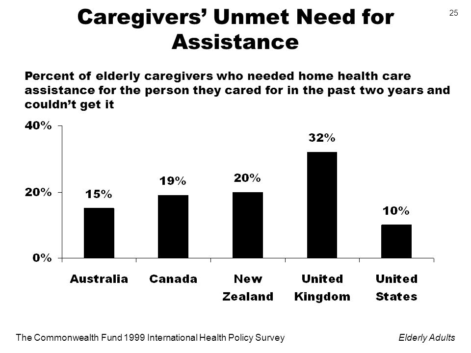 The Commonwealth Fund 1999 International Health Policy SurveyElderly Adults 25 Caregivers Unmet Need for Assistance Percent of elderly caregivers who needed home health care assistance for the person they cared for in the past two years and couldnt get it