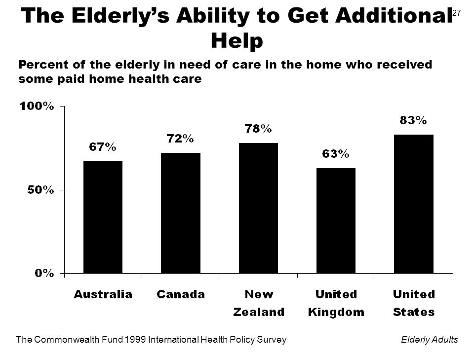 The Commonwealth Fund 1999 International Health Policy SurveyElderly Adults 27 The Elderlys Ability to Get Additional Help Percent of the elderly in need of care in the home who received some paid home health care
