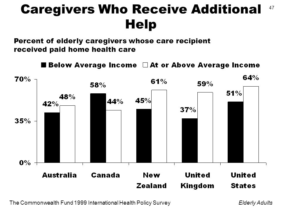 The Commonwealth Fund 1999 International Health Policy SurveyElderly Adults 47 Caregivers Who Receive Additional Help Percent of elderly caregivers whose care recipient received paid home health care