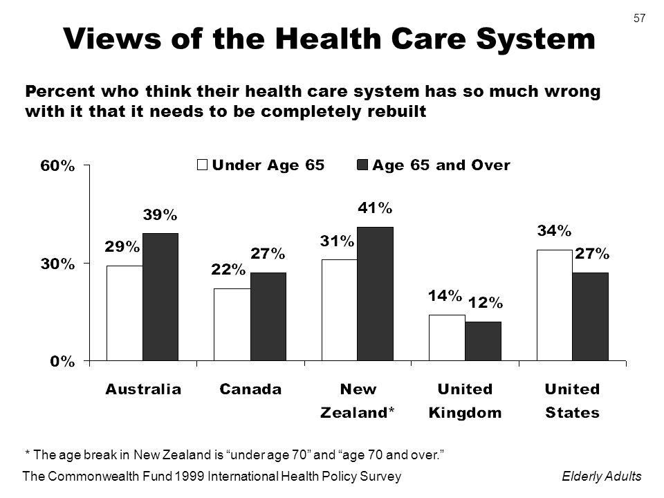 The Commonwealth Fund 1999 International Health Policy SurveyElderly Adults 57 Views of the Health Care System * The age break in New Zealand is under age 70 and age 70 and over.
