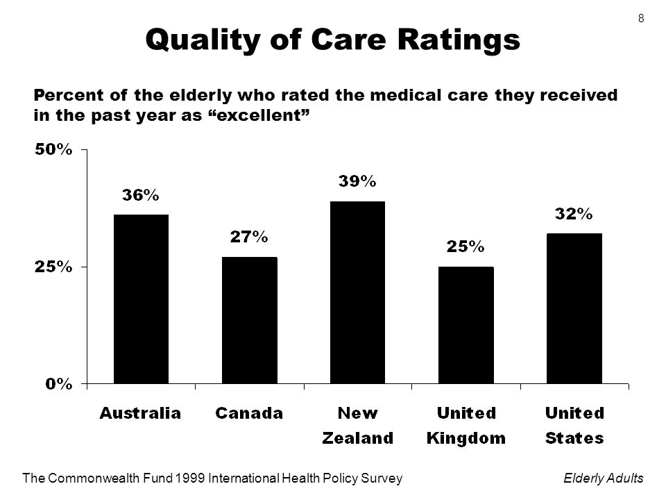The Commonwealth Fund 1999 International Health Policy SurveyElderly Adults 8 Quality of Care Ratings Percent of the elderly who rated the medical care they received in the past year as excellent