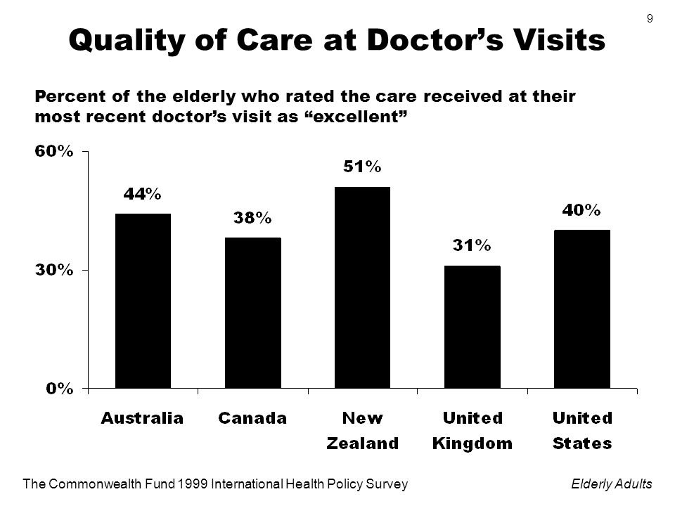 The Commonwealth Fund 1999 International Health Policy SurveyElderly Adults 9 Quality of Care at Doctors Visits Percent of the elderly who rated the care received at their most recent doctors visit as excellent