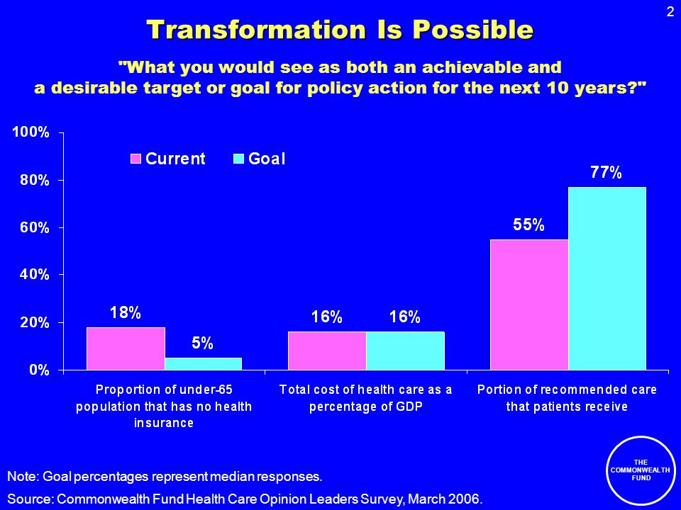2 THE COMMONWEALTH FUND Transformation Is Possible Source: Commonwealth Fund Health Care Opinion Leaders Survey, March 2006.