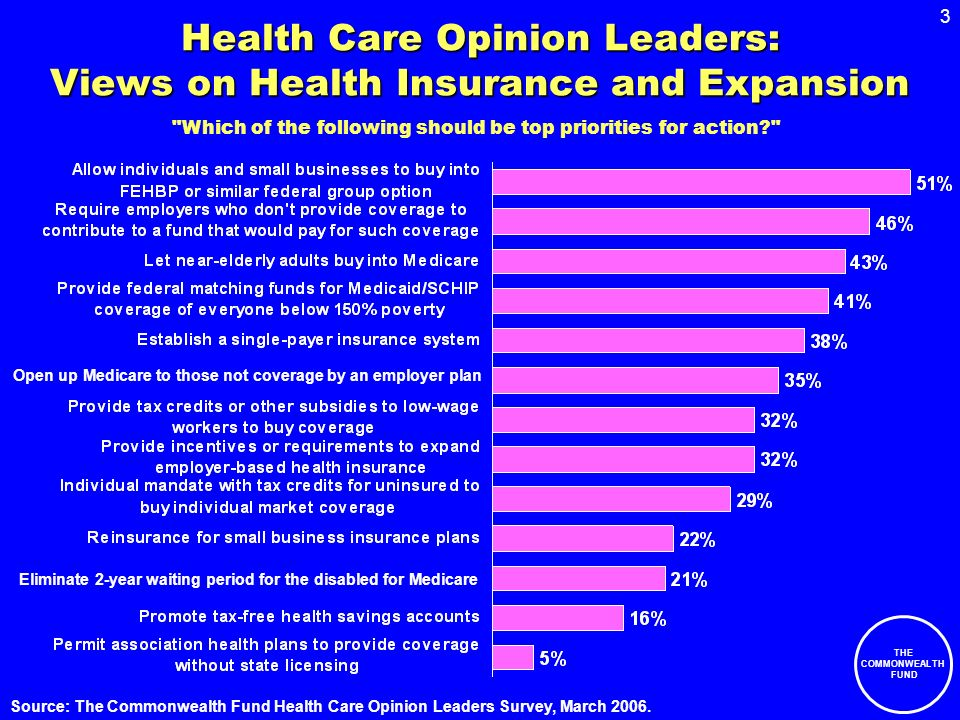 3 THE COMMONWEALTH FUND Health Care Opinion Leaders: Views on Health Insurance and Expansion Source: The Commonwealth Fund Health Care Opinion Leaders Survey, March 2006.