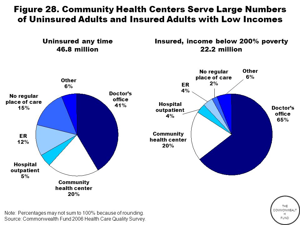 THE COMMONWEALT H FUND Uninsured any time 46.8 million Insured, income below 200% poverty 22.2 million Community health center 20% Note: Percentages may not sum to 100% because of rounding.