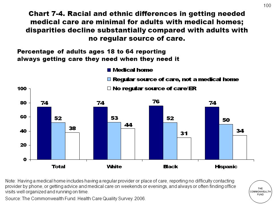 THE COMMONWEALTH FUND 100 Chart 7-4. Racial and ethnic differences in getting needed medical care are minimal for adults with medical homes; dispariti