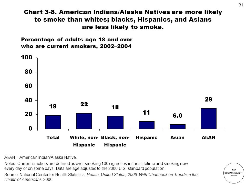 THE COMMONWEALTH FUND 31 Chart 3-8. American Indians/Alaska Natives are more likely to smoke than whites; blacks, Hispanics, and Asians are less likel