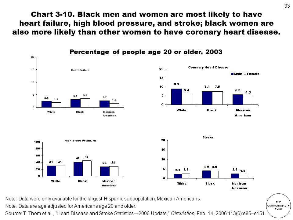 THE COMMONWEALTH FUND 33 Chart 3-10. Black men and women are most likely to have heart failure, high blood pressure, and stroke; black women are also