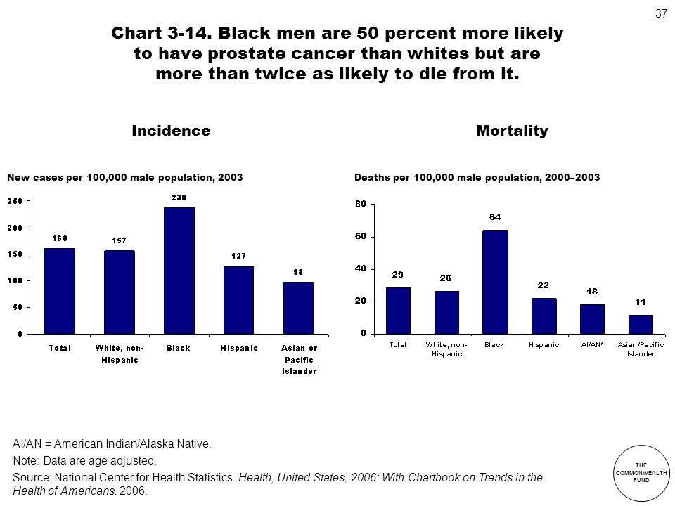 THE COMMONWEALTH FUND 37 Chart 3-14. Black men are 50 percent more likely to have prostate cancer than whites but are more than twice as likely to die