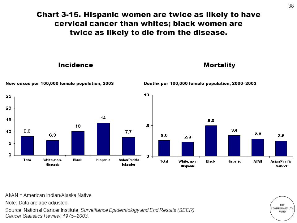 THE COMMONWEALTH FUND 38 Chart 3-15. Hispanic women are twice as likely to have cervical cancer than whites; black women are twice as likely to die fr