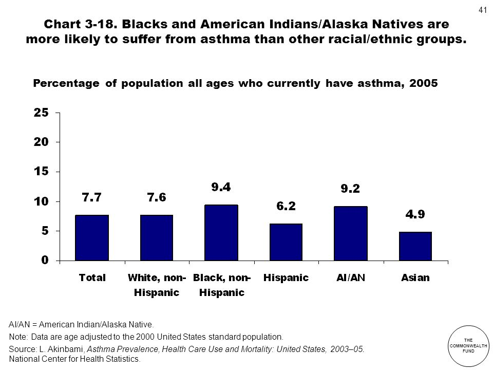 THE COMMONWEALTH FUND 41 Chart 3-18. Blacks and American Indians/Alaska Natives are more likely to suffer from asthma than other racial/ethnic groups.