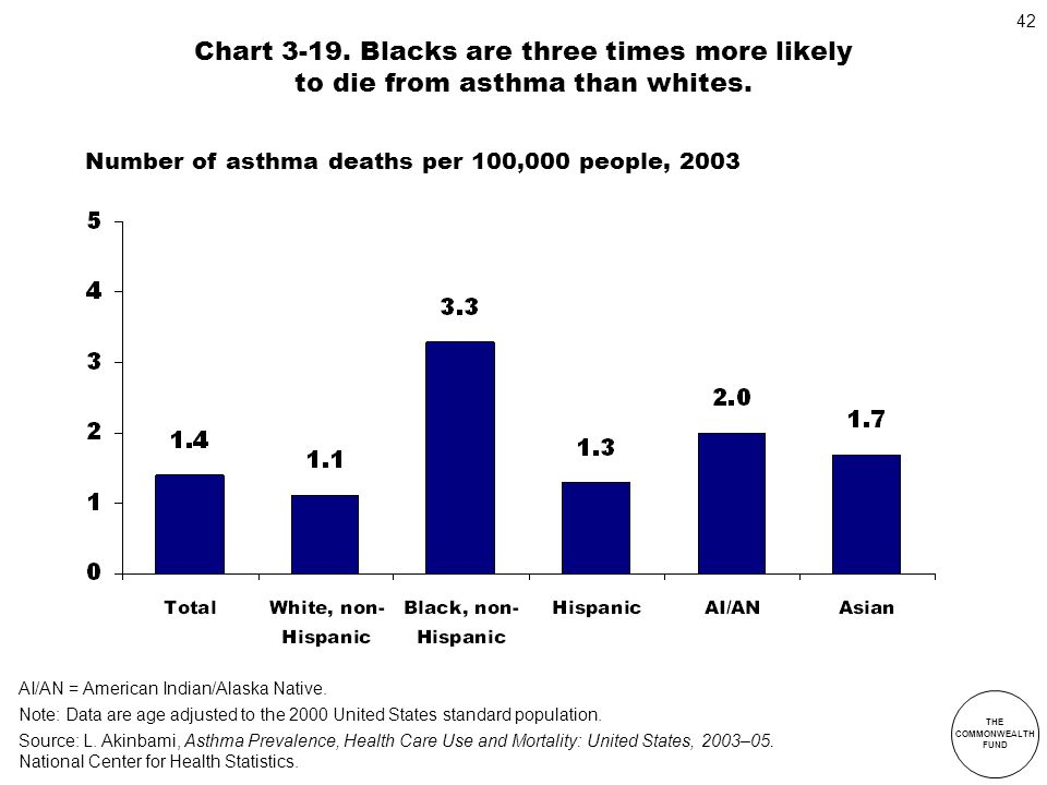 THE COMMONWEALTH FUND 42 Chart 3-19. Blacks are three times more likely to die from asthma than whites. Number of asthma deaths per 100,000 people, 20