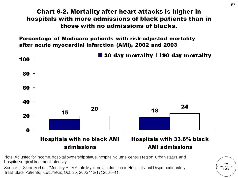THE COMMONWEALTH FUND 67 Chart 6-2. Mortality after heart attacks is higher in hospitals with more admissions of black patients than in those with no
