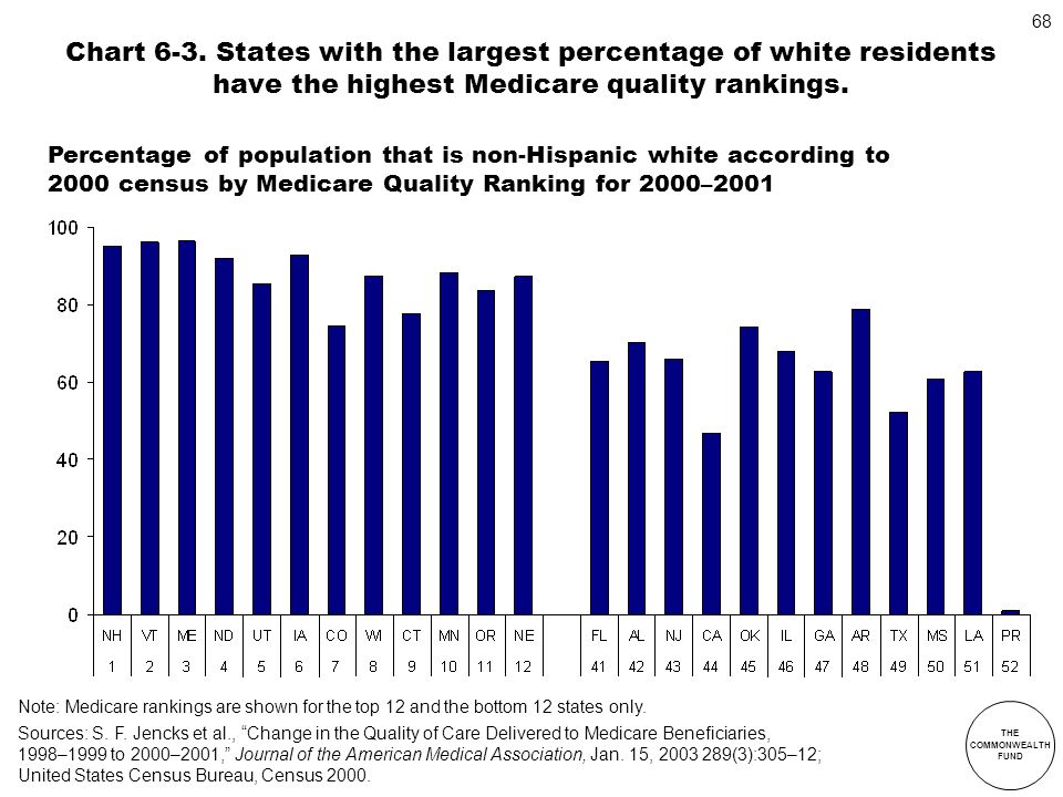 THE COMMONWEALTH FUND 68 Chart 6-3. States with the largest percentage of white residents have the highest Medicare quality rankings. Note: Medicare r