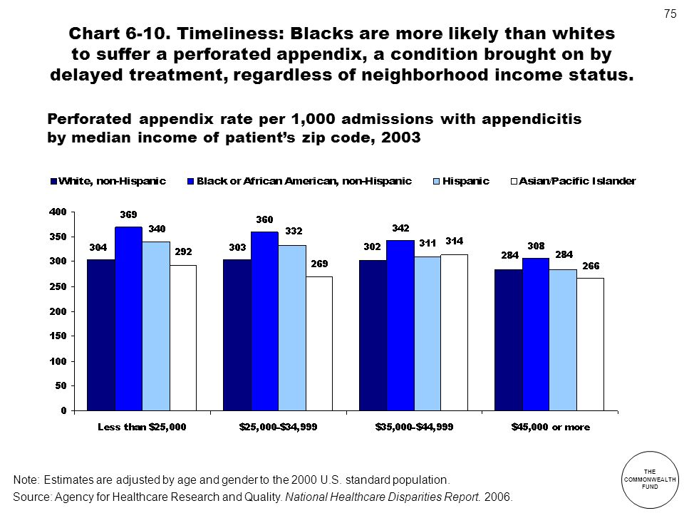 THE COMMONWEALTH FUND 75 Chart 6-10. Timeliness: Blacks are more likely than whites to suffer a perforated appendix, a condition brought on by delayed