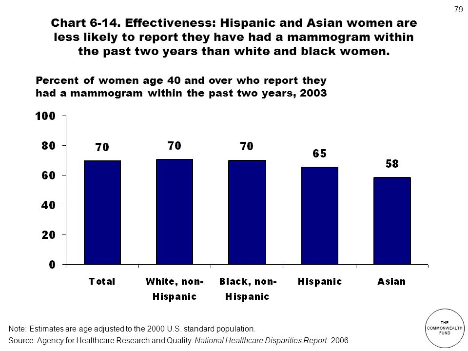 THE COMMONWEALTH FUND 79 Chart 6-14. Effectiveness: Hispanic and Asian women are less likely to report they have had a mammogram within the past two y