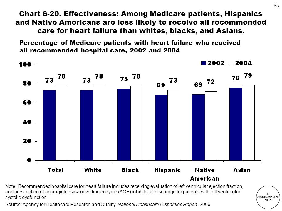 THE COMMONWEALTH FUND 85 Chart 6-20. Effectiveness: Among Medicare patients, Hispanics and Native Americans are less likely to receive all recommended