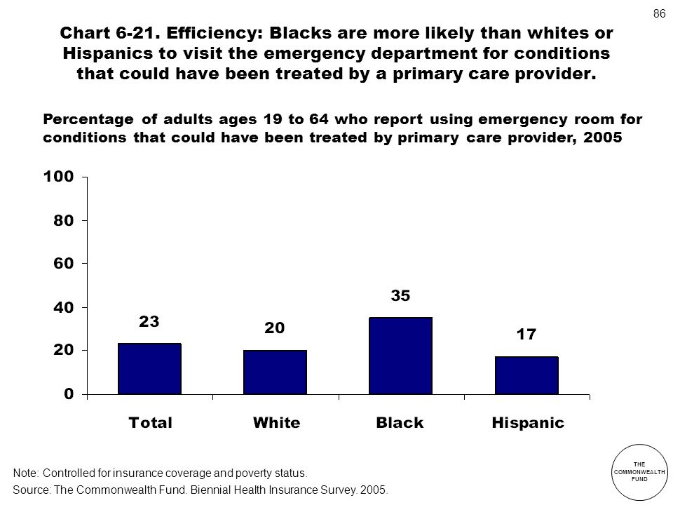 THE COMMONWEALTH FUND 86 Chart 6-21. Efficiency: Blacks are more likely than whites or Hispanics to visit the emergency department for conditions that