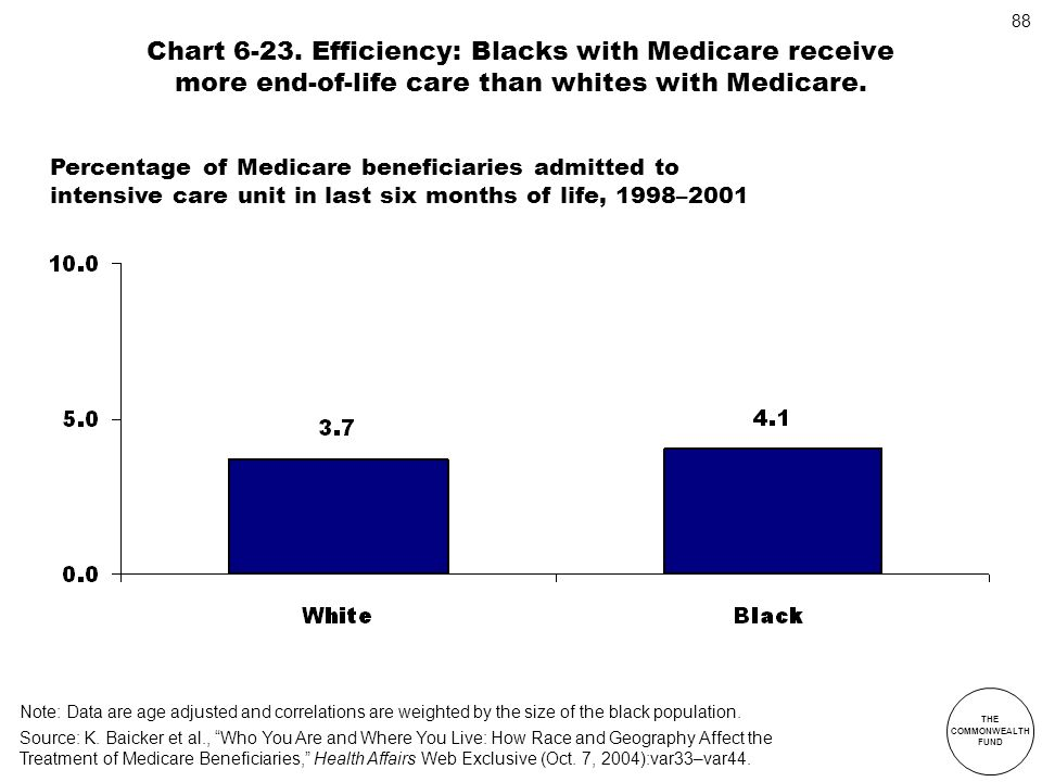 THE COMMONWEALTH FUND 88 Chart 6-23. Efficiency: Blacks with Medicare receive more end-of-life care than whites with Medicare. Note: Data are age adju