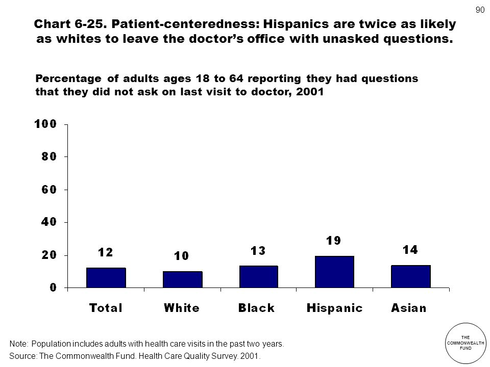 THE COMMONWEALTH FUND 90 Chart 6-25. Patient-centeredness: Hispanics are twice as likely as whites to leave the doctors office with unasked questions.