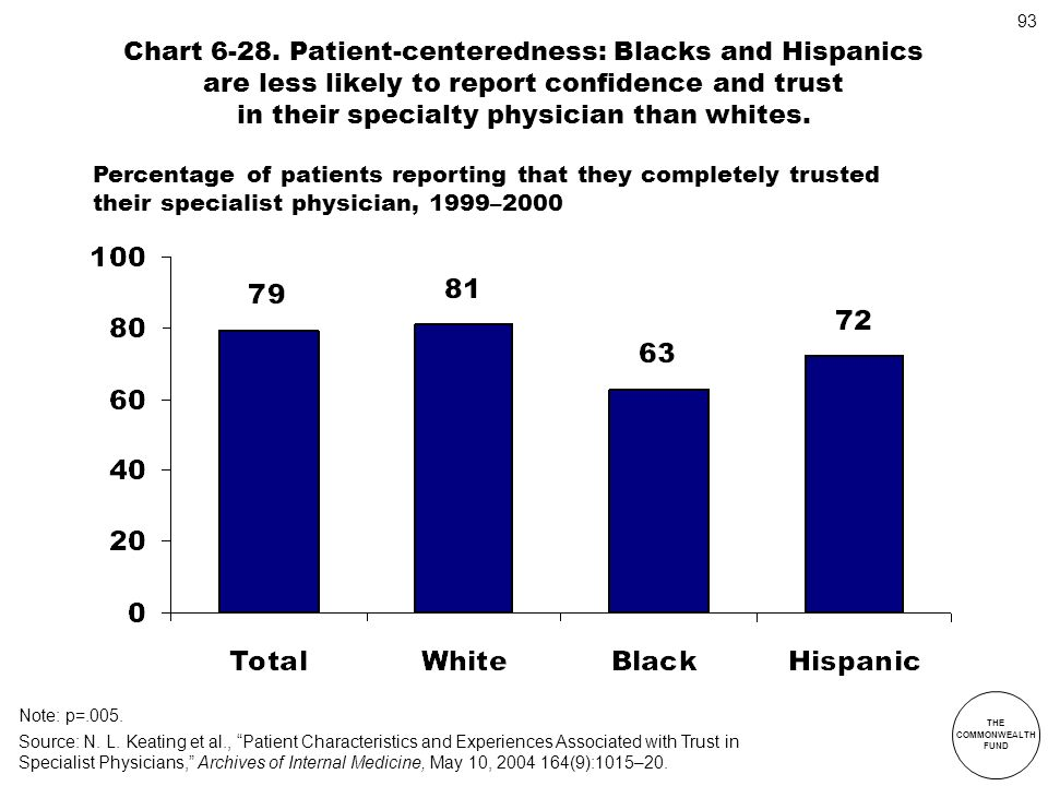 THE COMMONWEALTH FUND 93 Chart 6-28. Patient-centeredness: Blacks and Hispanics are less likely to report confidence and trust in their specialty phys