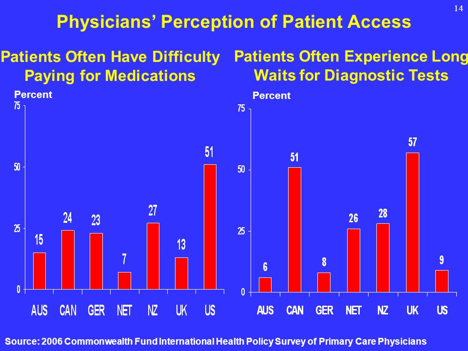 14 Physicians Perception of Patient Access Source: 2006 Commonwealth Fund International Health Policy Survey of Primary Care Physicians Patients Often Have Difficulty Paying for Medications Patients Often Experience Long Waits for Diagnostic Tests Percent