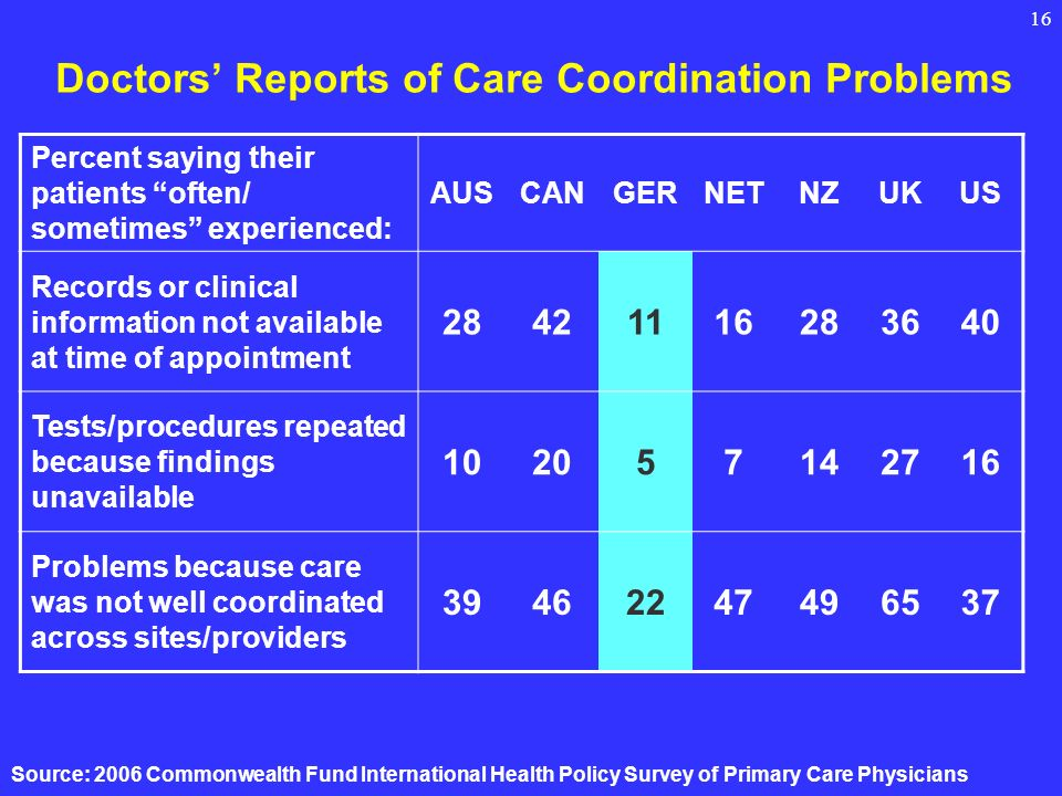 16 Doctors Reports of Care Coordination Problems Percent saying their patients often/ sometimes experienced: AUSCANGERNETNZUKUS Records or clinical information not available at time of appointment Tests/procedures repeated because findings unavailable Problems because care was not well coordinated across sites/providers Source: 2006 Commonwealth Fund International Health Policy Survey of Primary Care Physicians